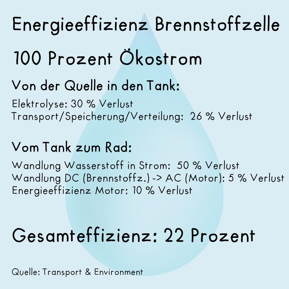 Von der Quelle bis zum Rad hat die Brennstoffzelle eine Energieeffizienz von 22 Prozent.