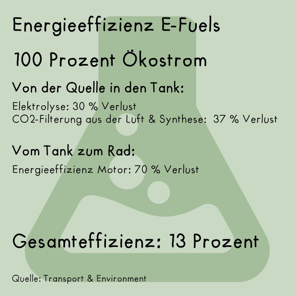 Bei sogeannten E-Fuels beträgt die Energieeffizienz von der Quelle bis zum Rad 13 Prozent.