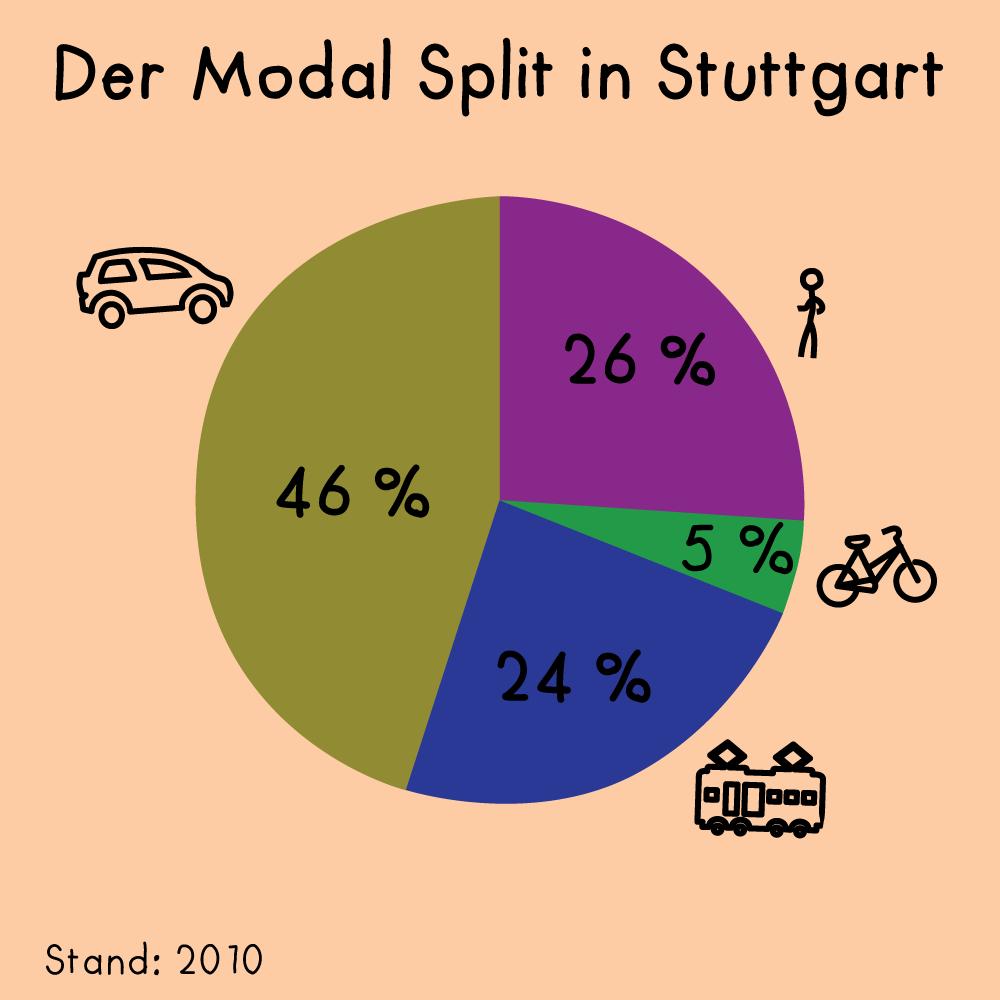 Der Modal Split in Stuttgart.