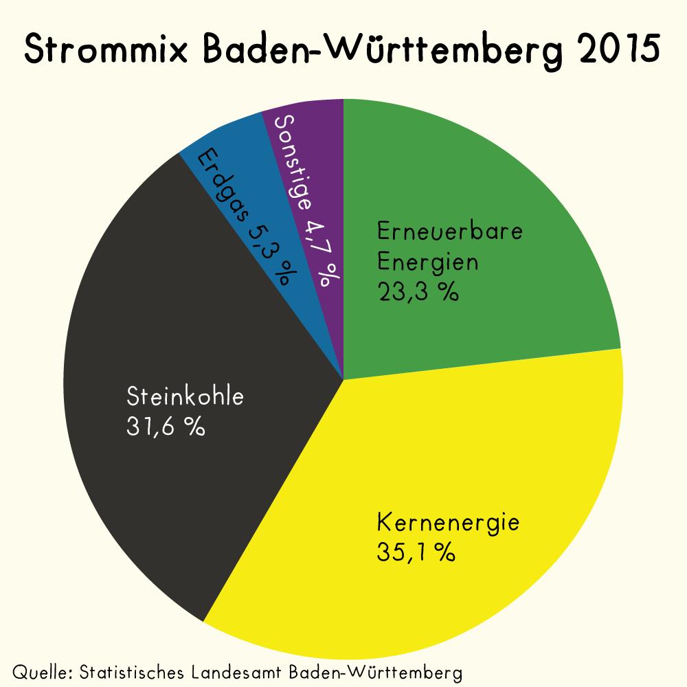 Der Strommix in Baden-Württemberg 2015