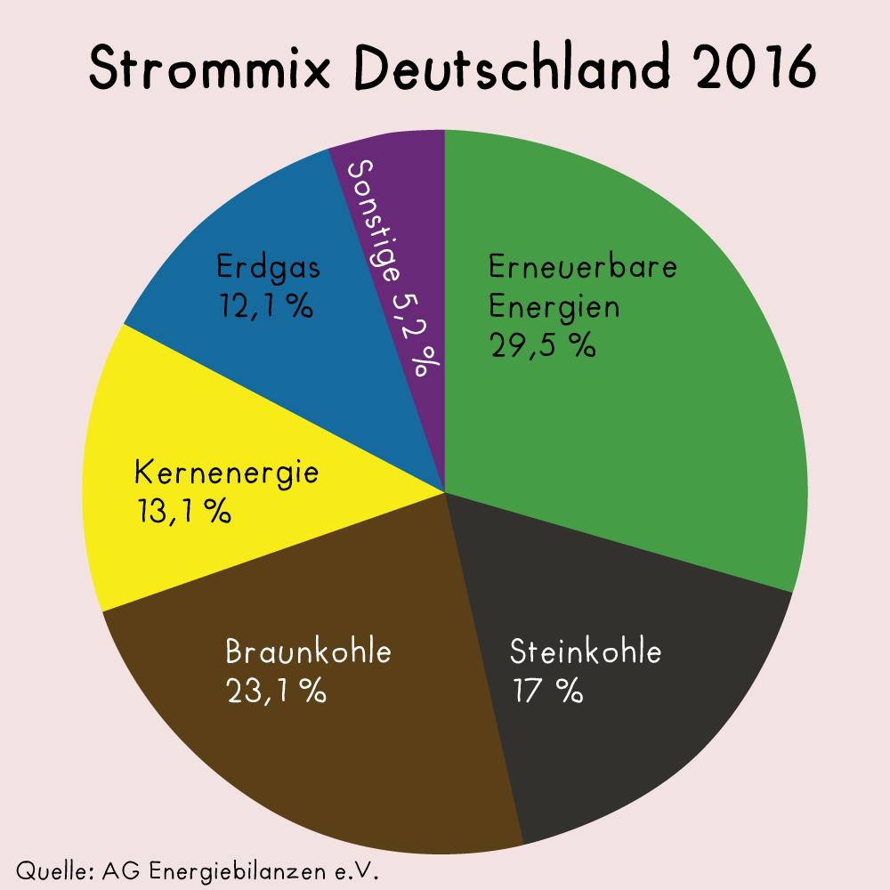 Der Strommix in Deutschland 2016